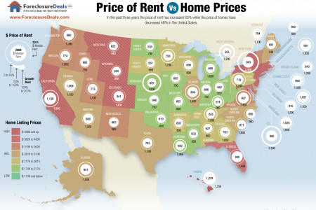 Price of Rent Vs Home Prices Infographic