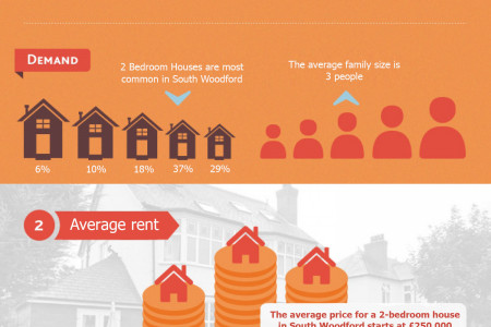 Prices of properties in South Woodford and size of rent Infographic