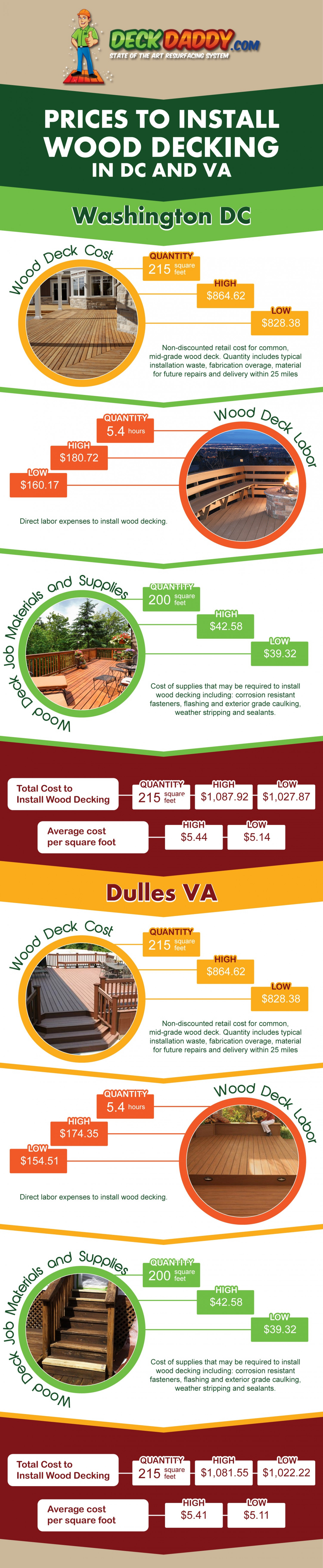 Prices to Install Wood Decking in DC and VA Infographic