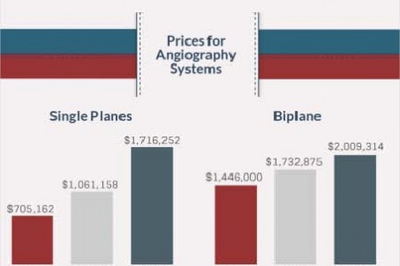 Pricing for Angiography | MD Buyline Infographic
