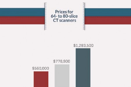 Pricing for CT Scanners | MD Buyline Infographic