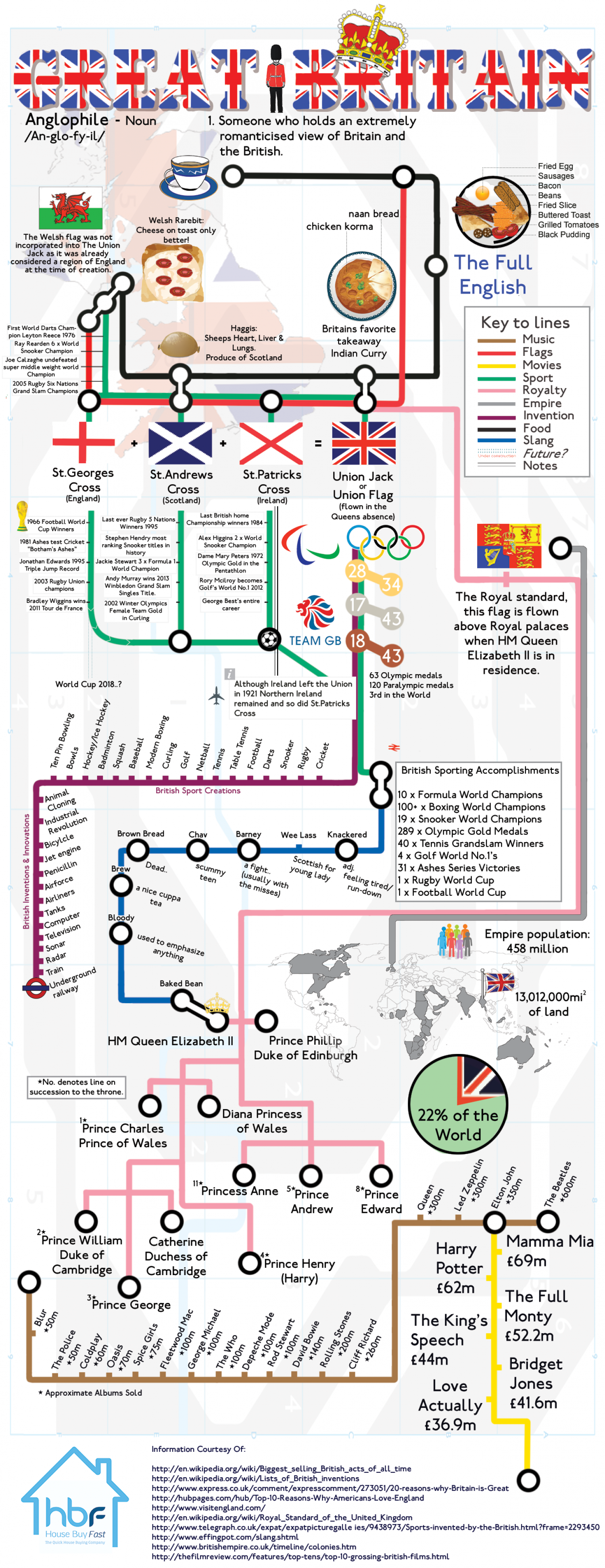 Pride Of Britain Infographic