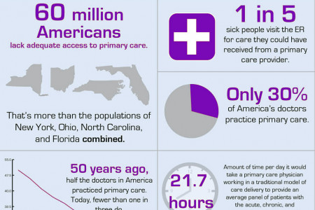 Primary Care in America Infographic