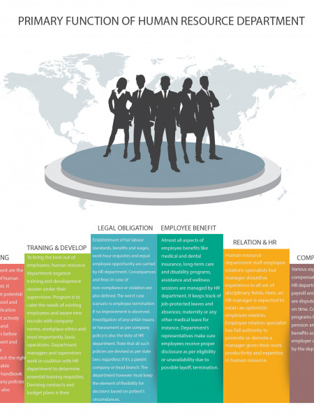 Primary functions of Human Resource Department Infographic