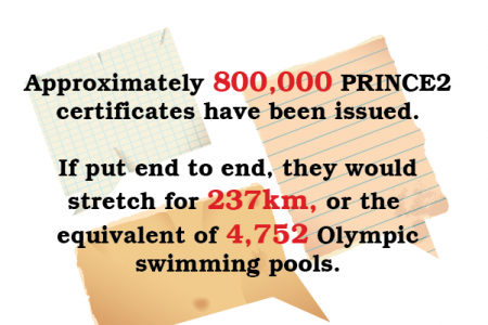 PRINCE2 examinations reached 1 million Infographic
