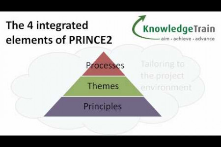 PRINCE2 Project Management Explained - Introduction Infographic