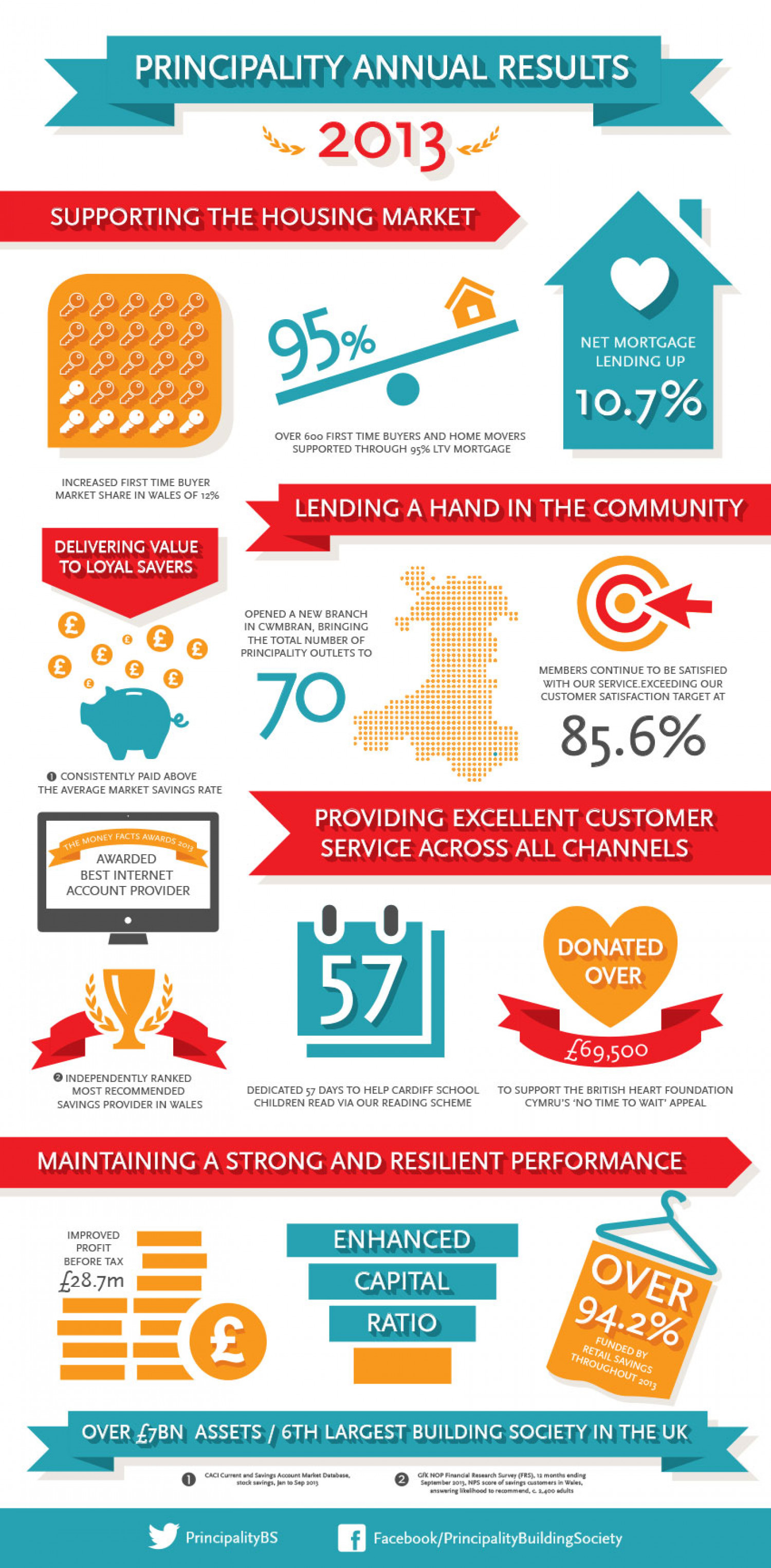 Principality Annual Results 2013 Infographic