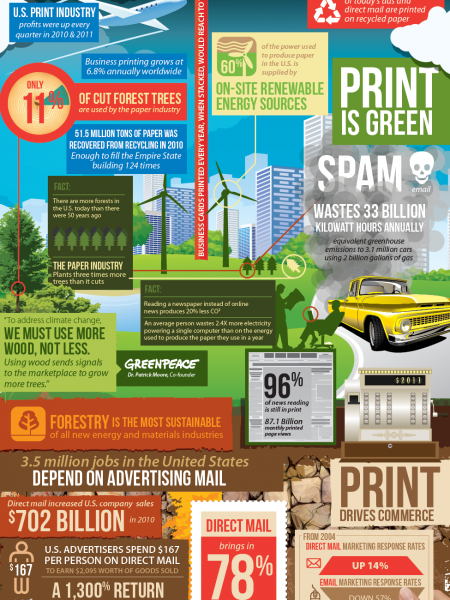 Print Is Big - US and Worldwide Industry Statistics Infographic