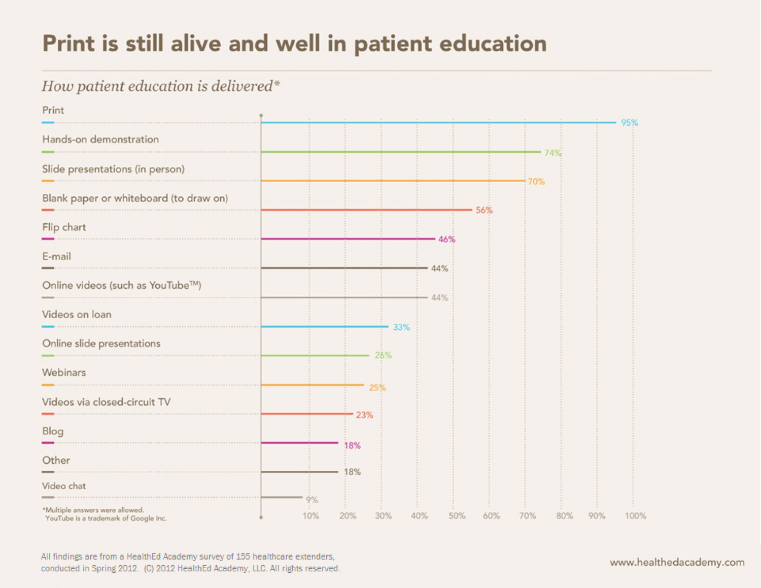 Print is still alive and well in patient education Infographic