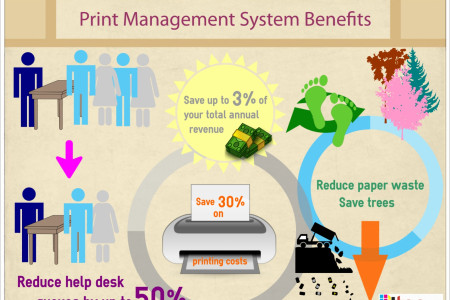 Print Management System Benefits Infographic