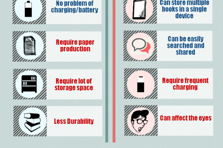 Printed books Vs. E-Books Infographic