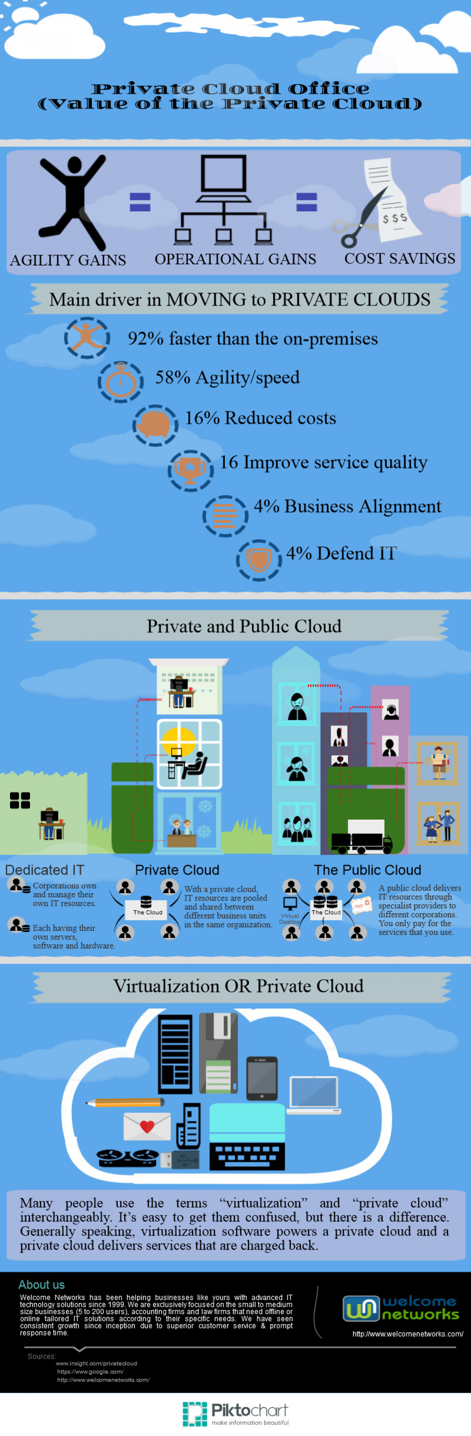 Private Cloud Office (Value of the Private Cloud) Infographic