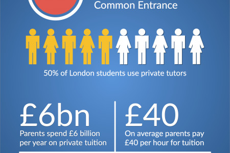 Private Tuition in the UK - The Facts & Figures Infographic