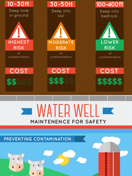 Private Water Well Guidelines & Safety Infographic