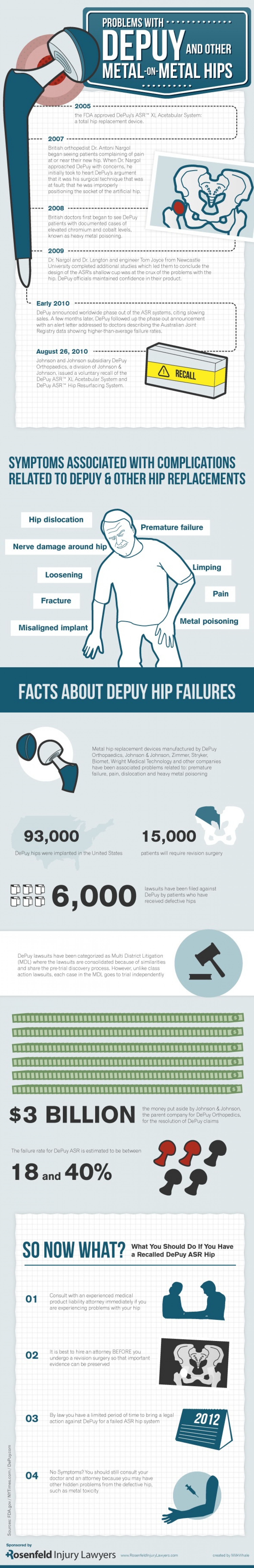 Problems With DePuy & Other Metal-On-Metal Hips Infographic