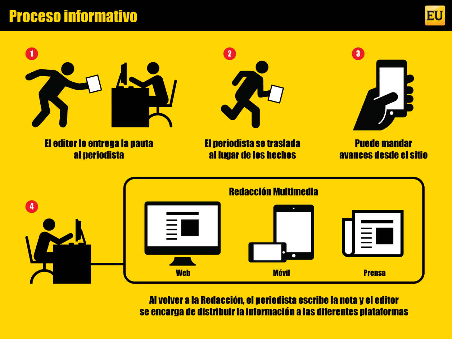 Proceso informativo Infographic