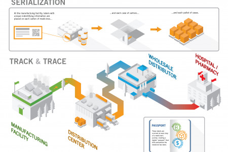 Process and Distribution of medicine Infographic