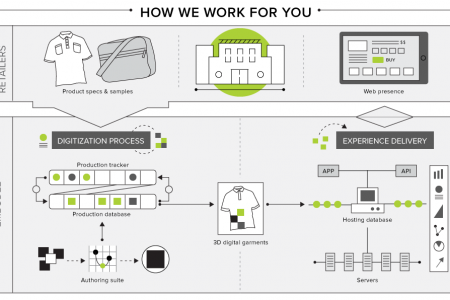 Process Infographic Infographic