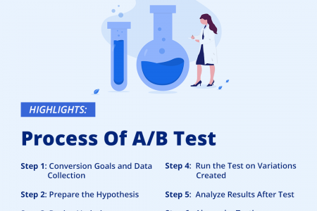Process of A/B Test Infographic