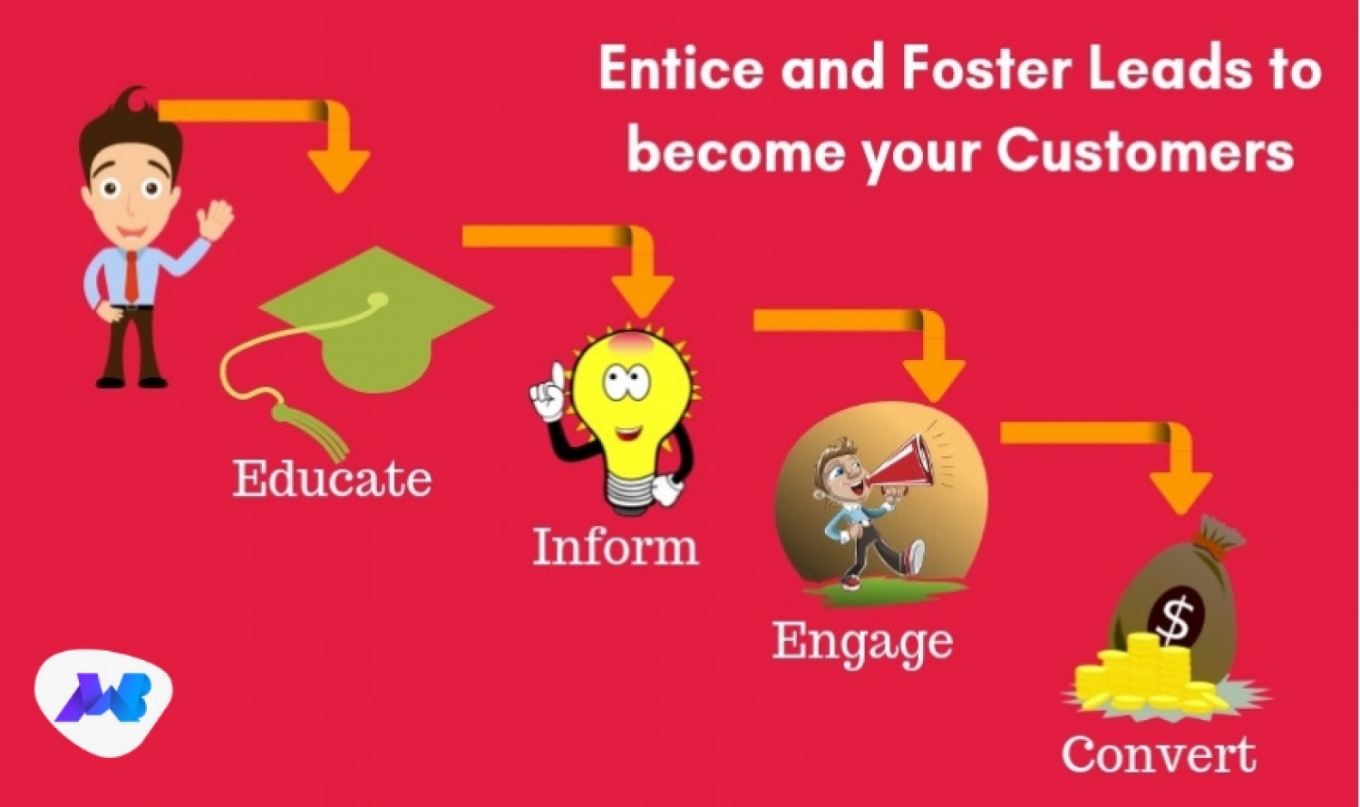 Process of Nurturing Leads Infographic