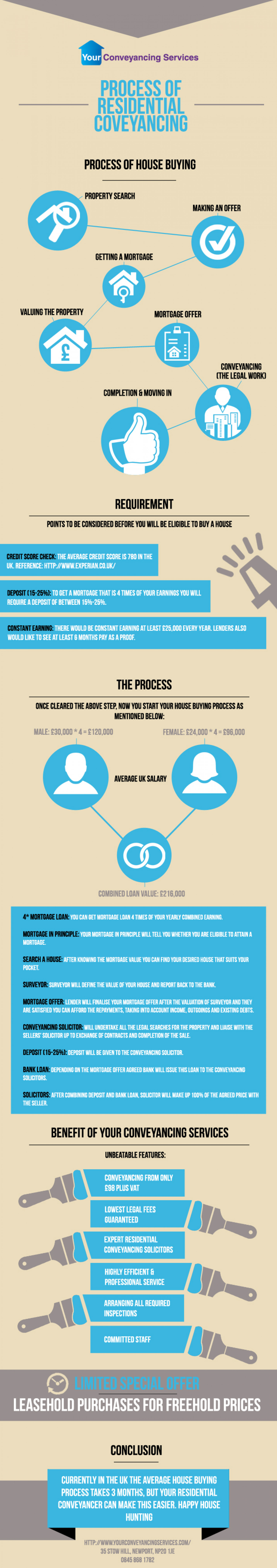 Process of Residential Conveyancing Infographic