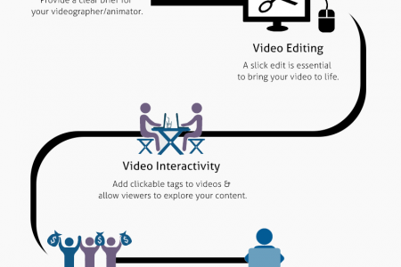 Produce A Video Marketing Strategy Worth Shouting About Infographic