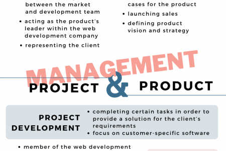 Product & Project Management Infographic