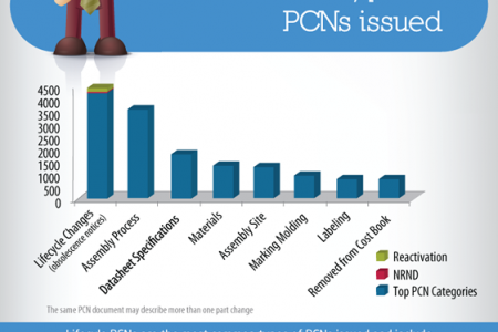 Product Change Notifications (PCNs) in the Electronics Industry Infographic