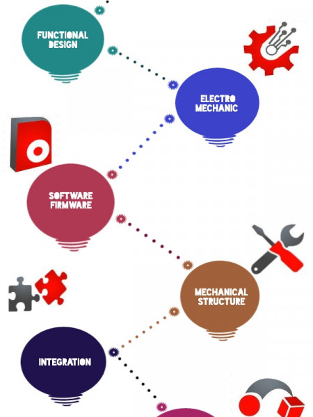 Product Development | New product Development Process Infographic