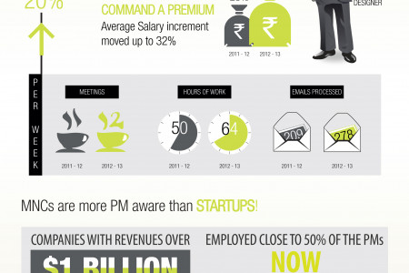 Product Management Baseline Research (India) Infographic
