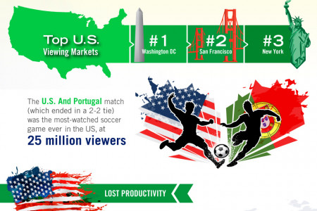 Productivity During the 2014 World Cup Infographic