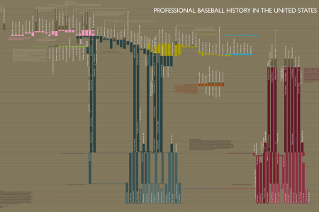 Professional Baseball History in the U.S  Infographic