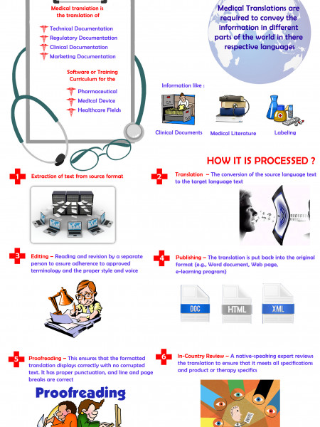 Medical Translations Infographic