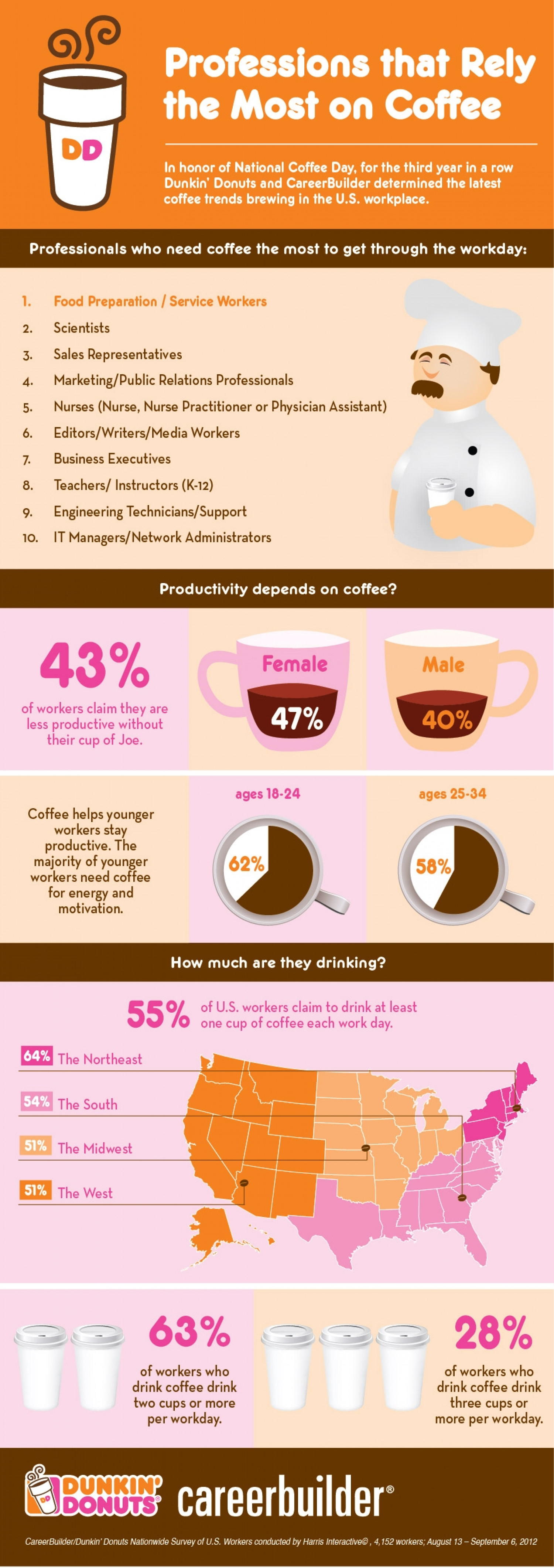 Professions that Rely the Most on Coffee Infographic