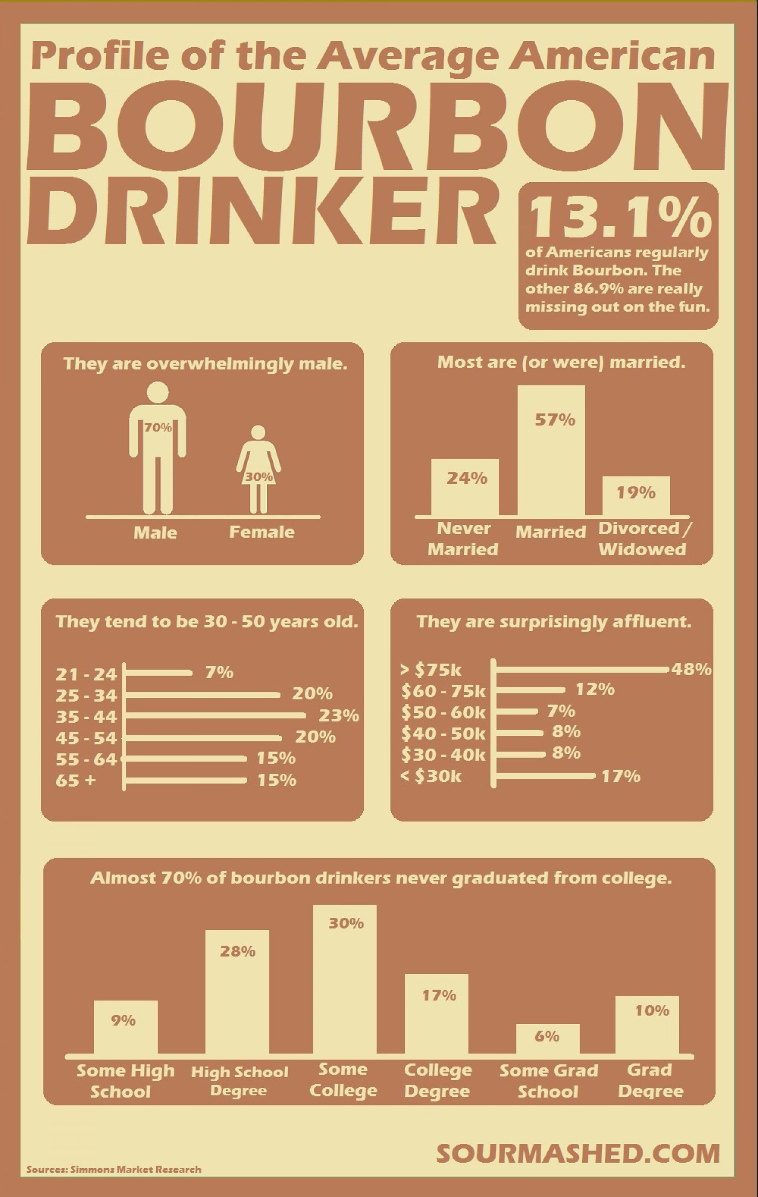 Profile of the Average American Bourbon Drinker Infographic