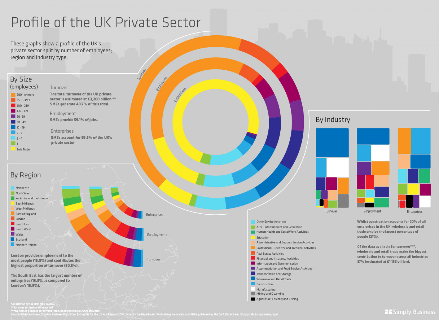 Profile of the UK Private Sector Infographic