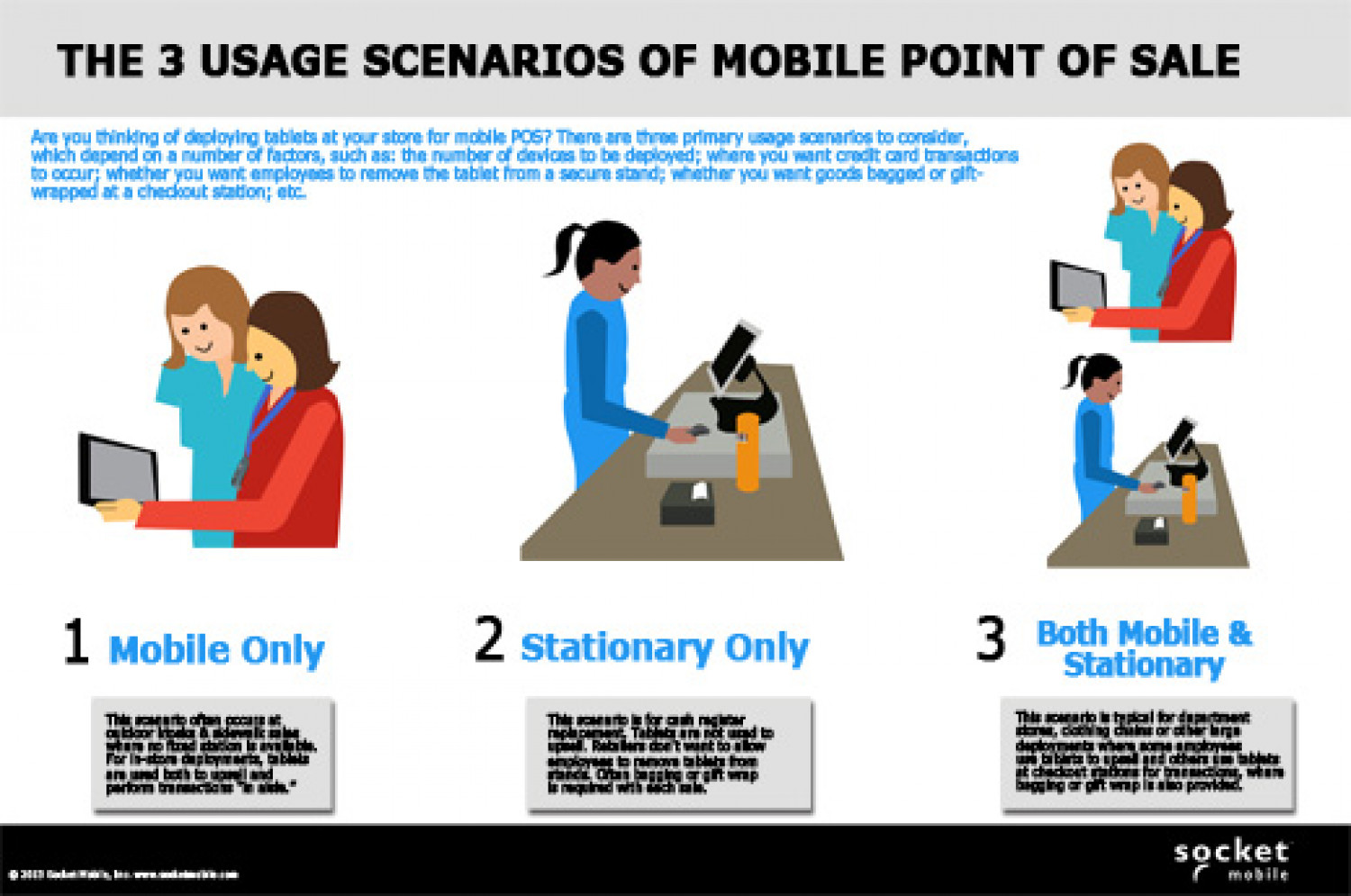 The 3 Usage Scenarios Of Mobile Point of Sale Infographic