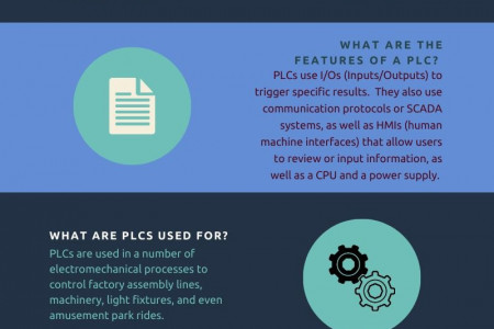 Programmable Logic Controllers Infographic