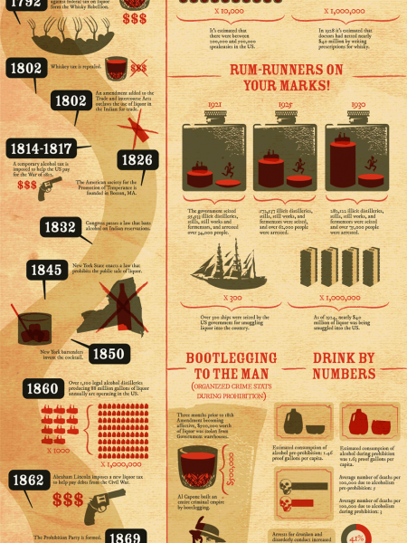 History Lesson The Story Of Beer Visual Ly
