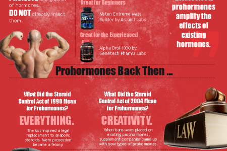 Prohormones: Now & Then Infographic
