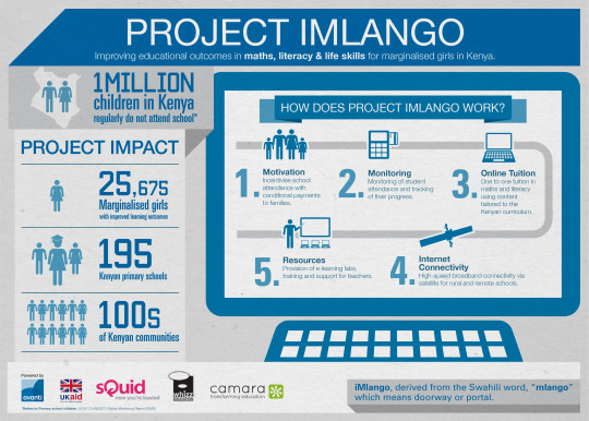Project iMlango