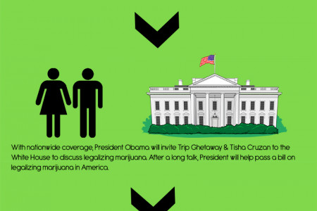 Project Marijuana Infographic
