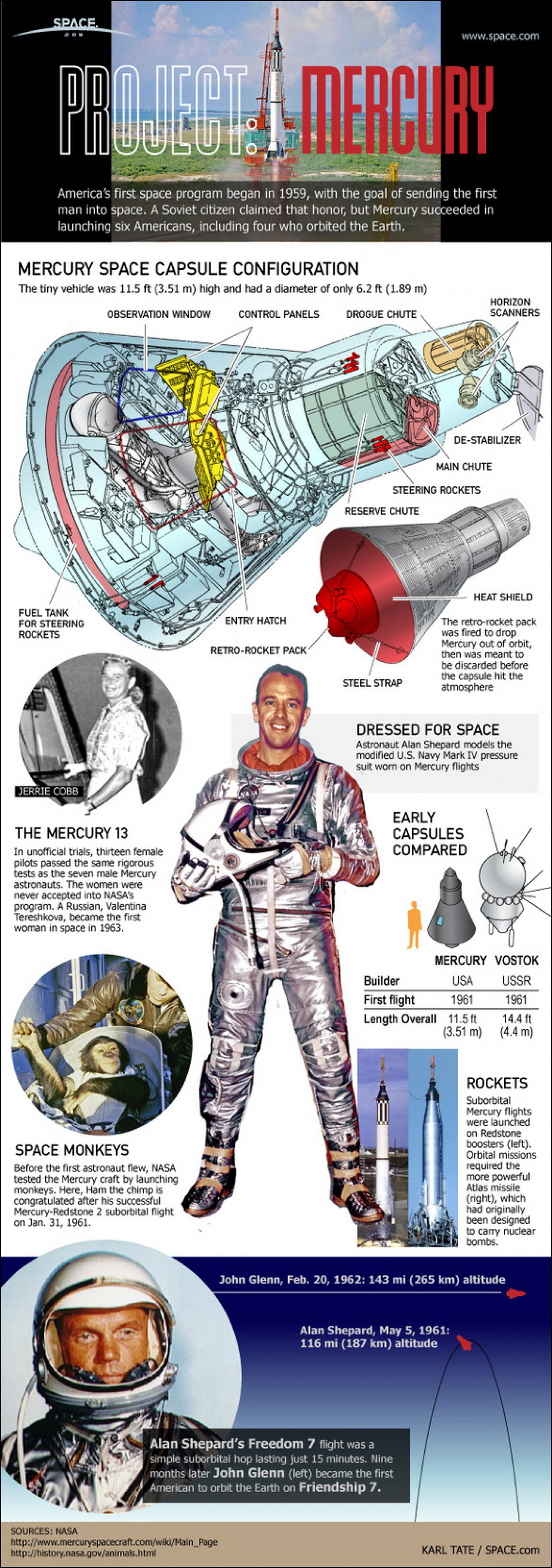Project Mercury  Infographic
