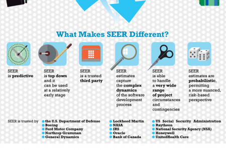 Project Prediction Infographic – Seer by Galorath Infographic