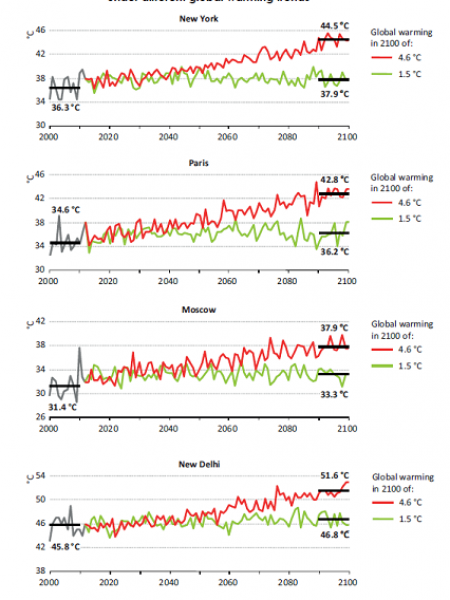 Projected annual maximum temperatures in selected cities under different global warming trends Infographic