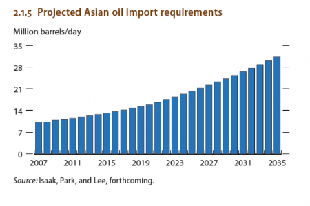 Projected Asian oil import requirements Infographic