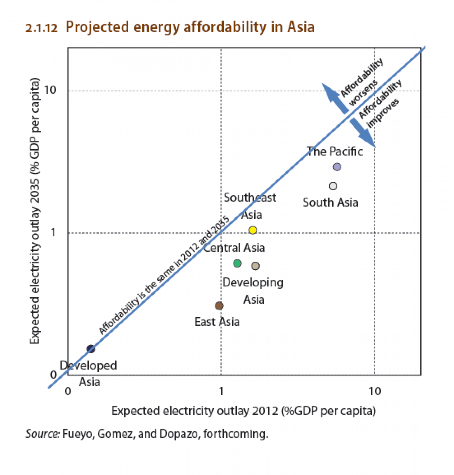 Projected energy affordability in Asia Infographic