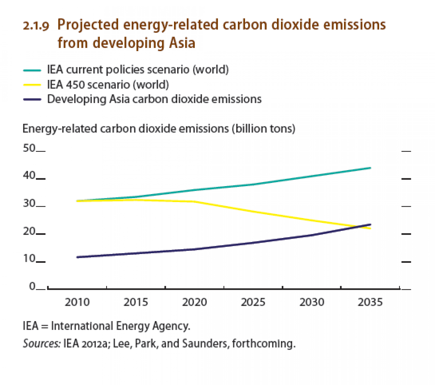 Projected energy-related carbon dioxide emissions from developing Asia Infographic