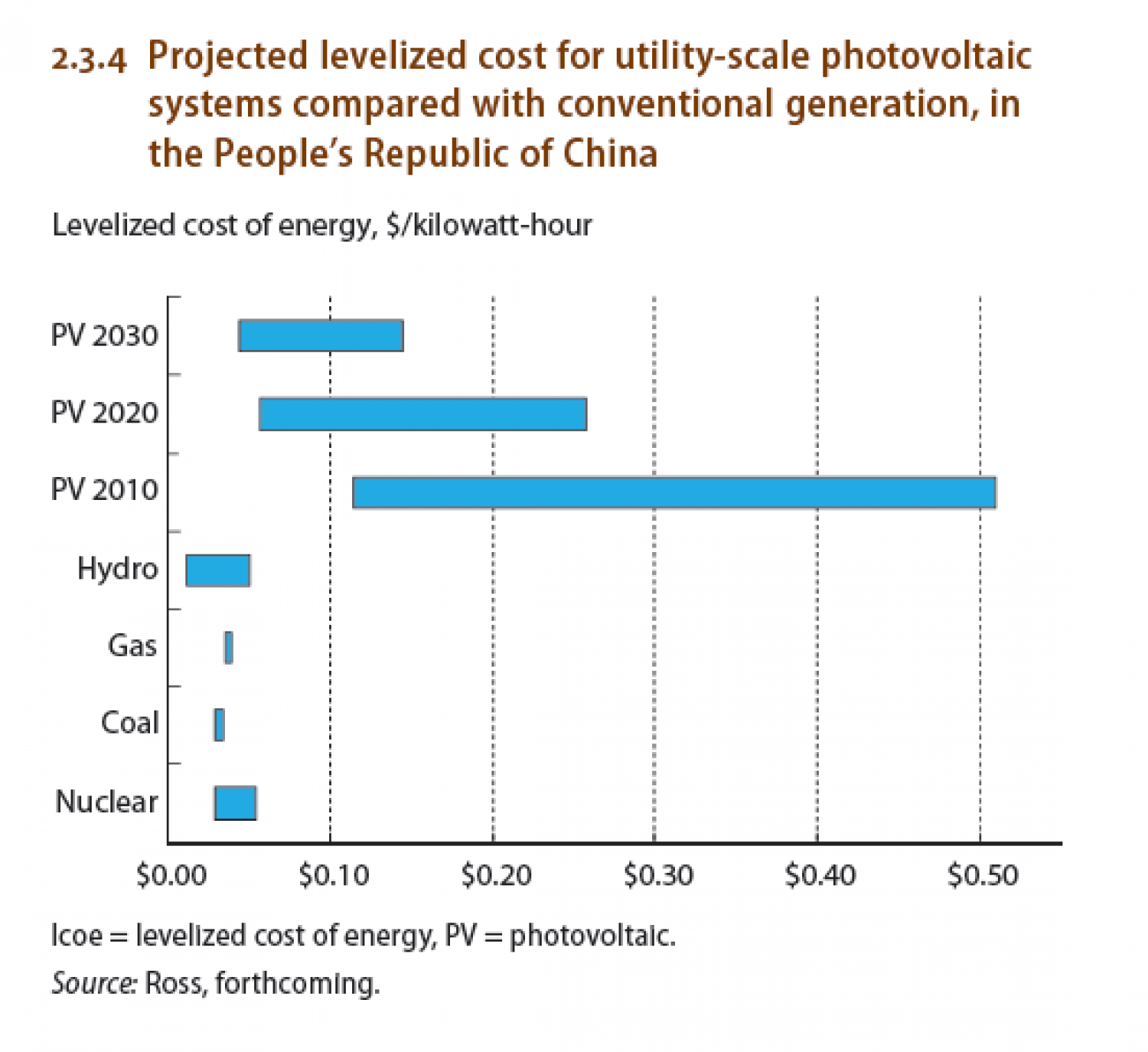 Projected levelized cost for utility-scale photovoltaic systems compared with conventional generation, in China Infographic