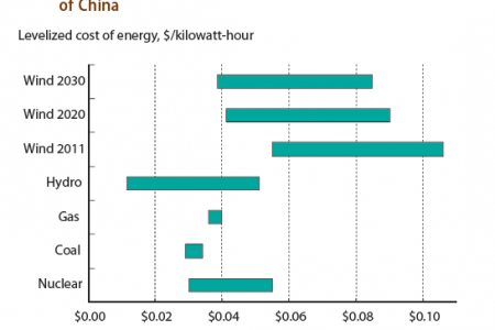 Projected levelized cost for wind electricity compared to conventional generation in China Infographic